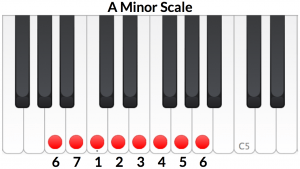 A Minor scale with numbering based on its relative, C major