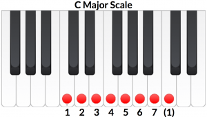C Major scale, the relative of A Minor
