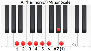 A Harmonic Minor scale with the raised 7th to create a leading tone.